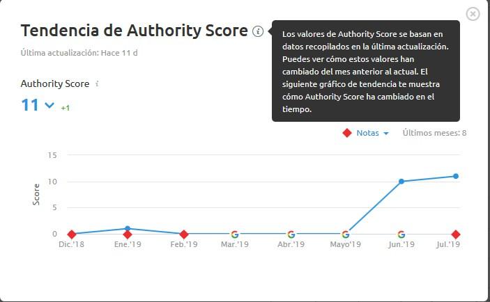 Tendencia de Authority Score