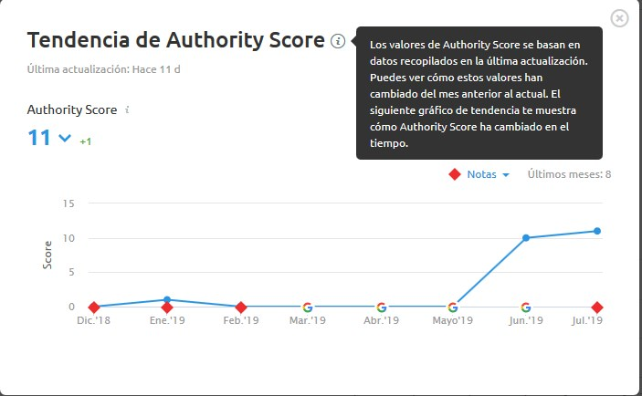 Tendencia de Authority Score